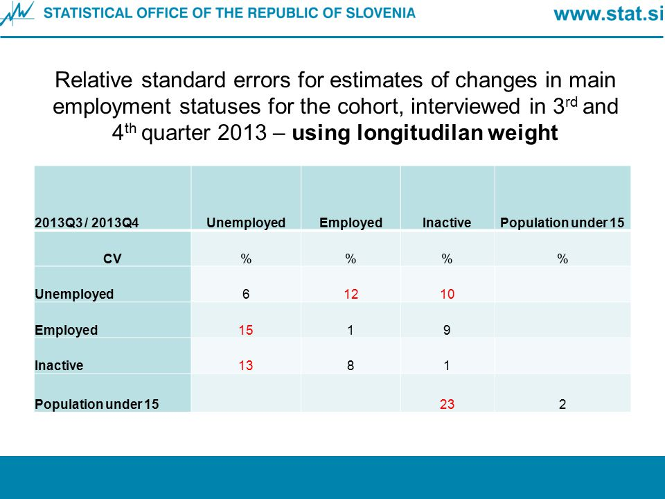 Relative standard errors for estimates of changes in main employment statuses for the cohort, interviewed in 3rd and 4th quarter 2013 – using longitudilan weight