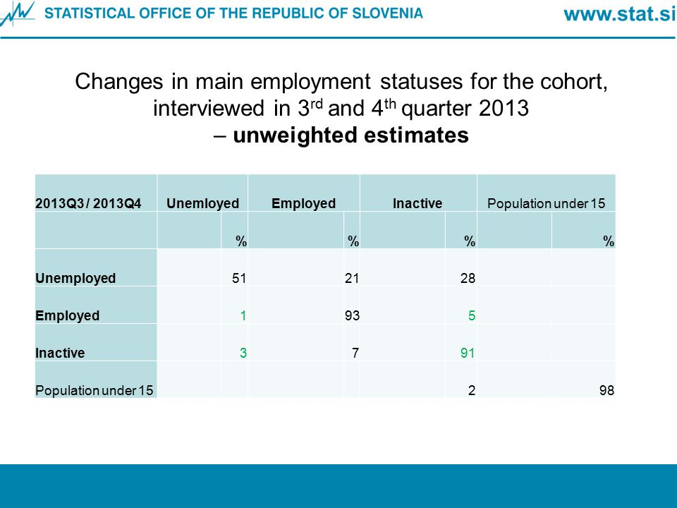 Changes in main employment statuses for the cohort, interviewed in 3rd and 4th quarter 2013 – unweighted estimates