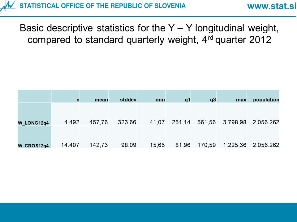 Basic descriptive statistics for the Y – Y longitudinal weight, compared to standard quarterly weight, 4rd quarter 2012