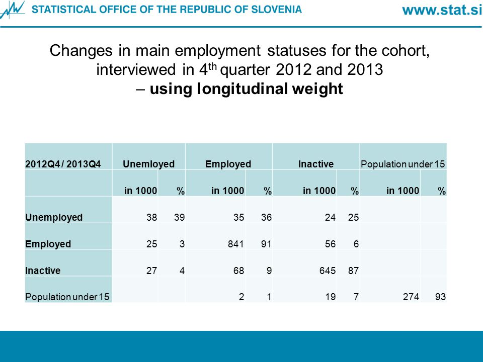 Changes in main employment statuses for the cohort, interviewed in 4th quarter 2012 and 2013 – using longitudinal weight