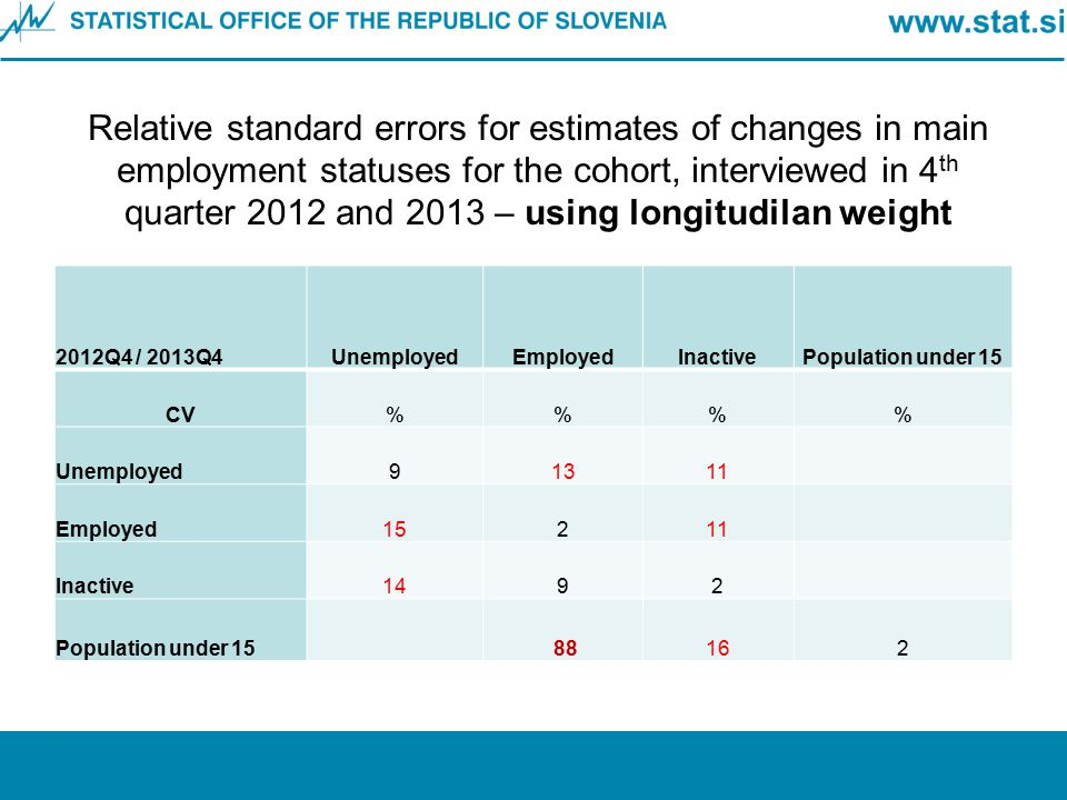 Relative standard errors for estimates of changes in main employment statuses for the cohort, interviewed in 4th quarter 2012 and 2013 – using longitudilan weight