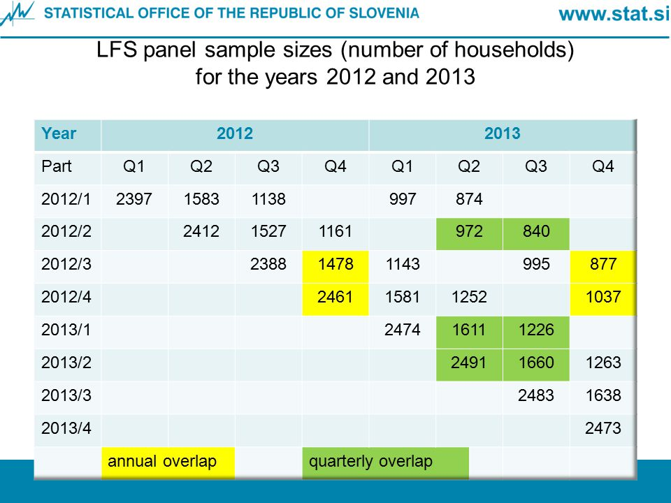 LFS panel sample sizes (number of households) for the years 2012 and 2013