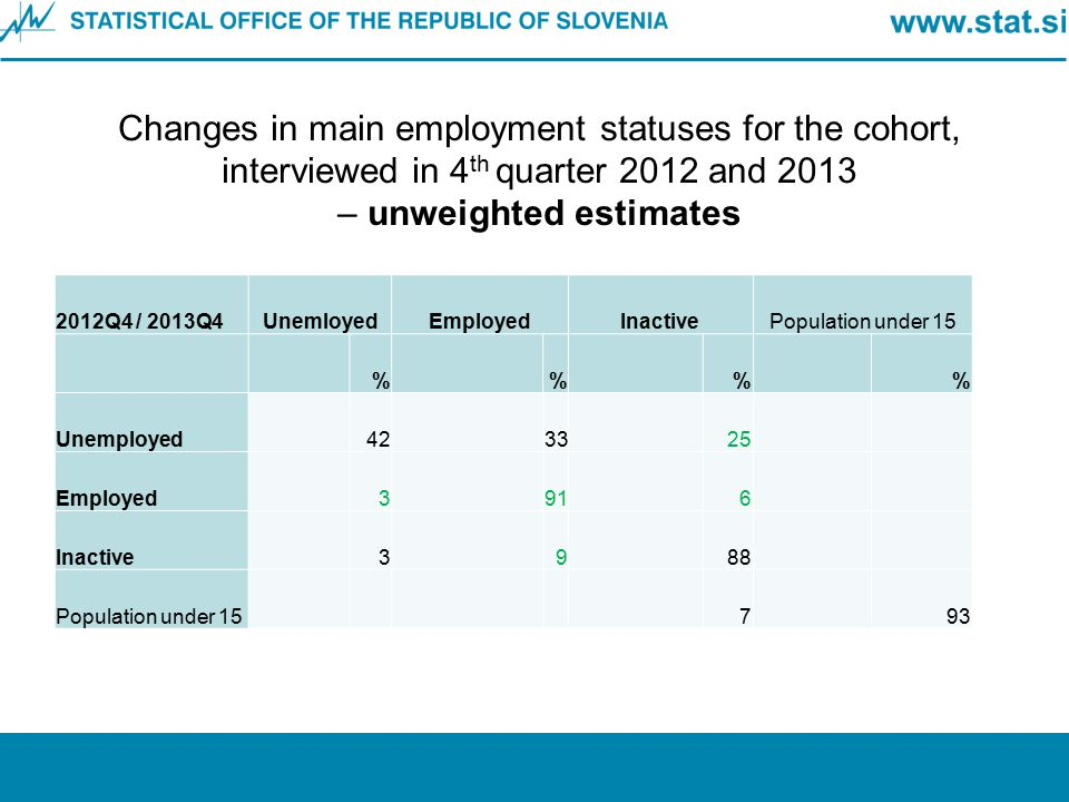 Changes in main employment statuses for the cohort, interviewed in 4th quarter 2012 and 2013 – unweighted estimates