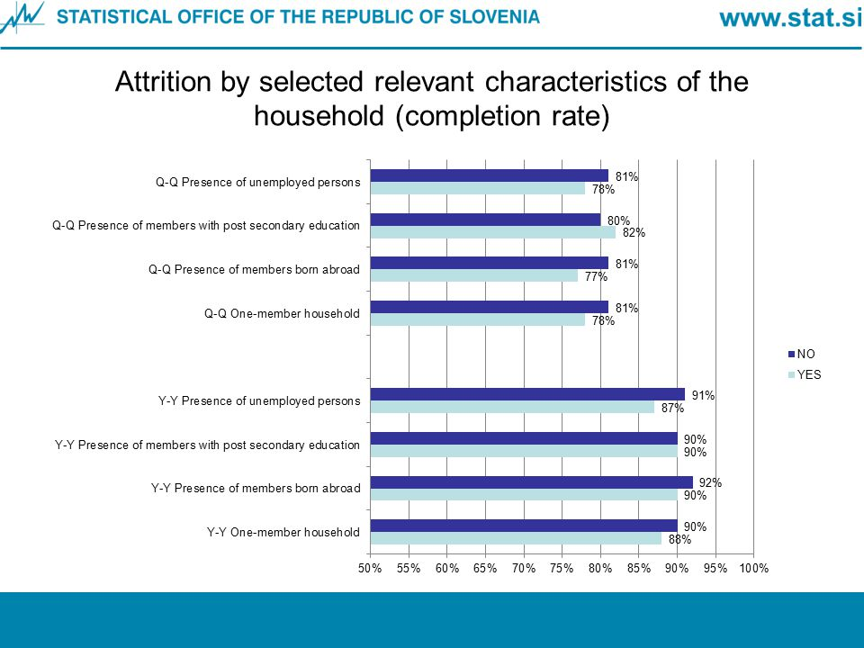 Attrition by selected relevant characteristics of the household (completion rate)