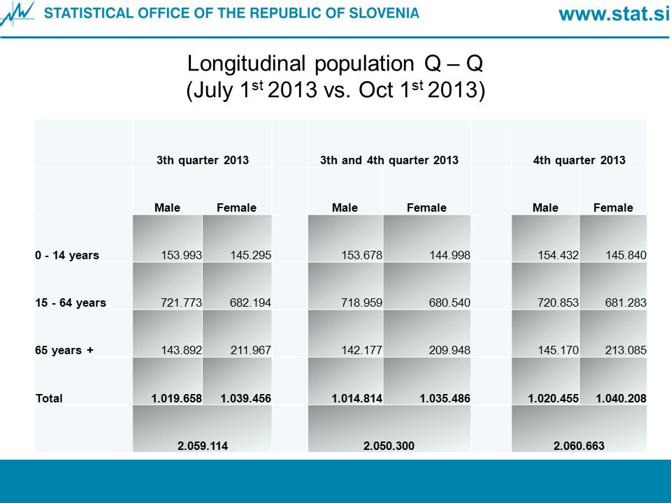 Longitudinal population Q – Q (July 1st 2013 vs. Oct 1st 2013)