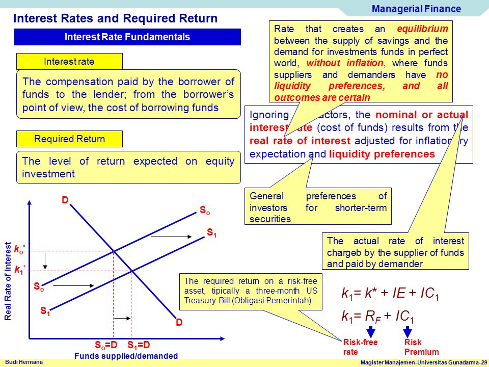 Interest Rate Fundamentals