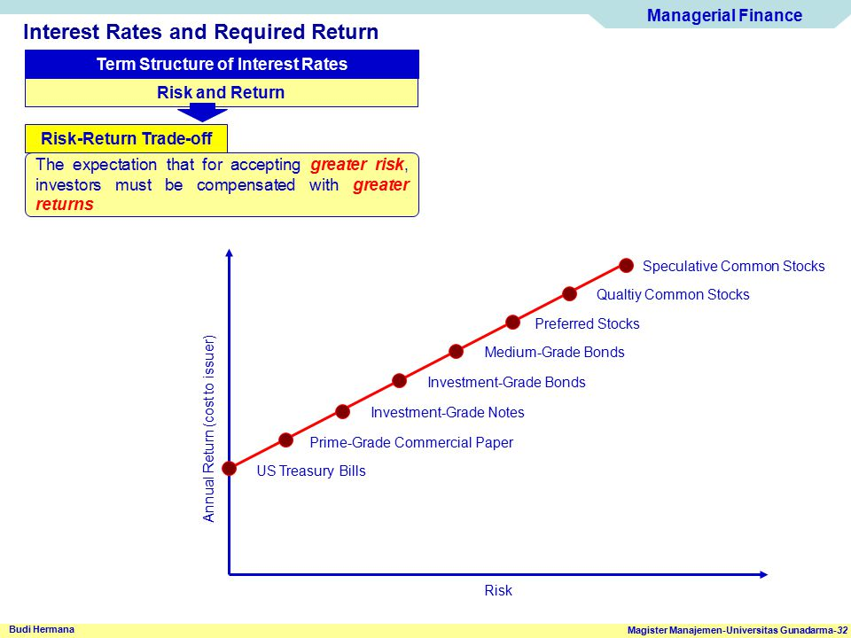 Term Structure of Interest Rates Risk-Return Trade-off