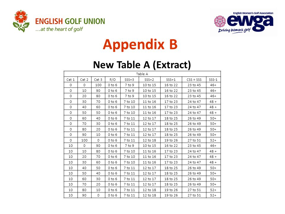 Appendix B New Table A (Extract)
