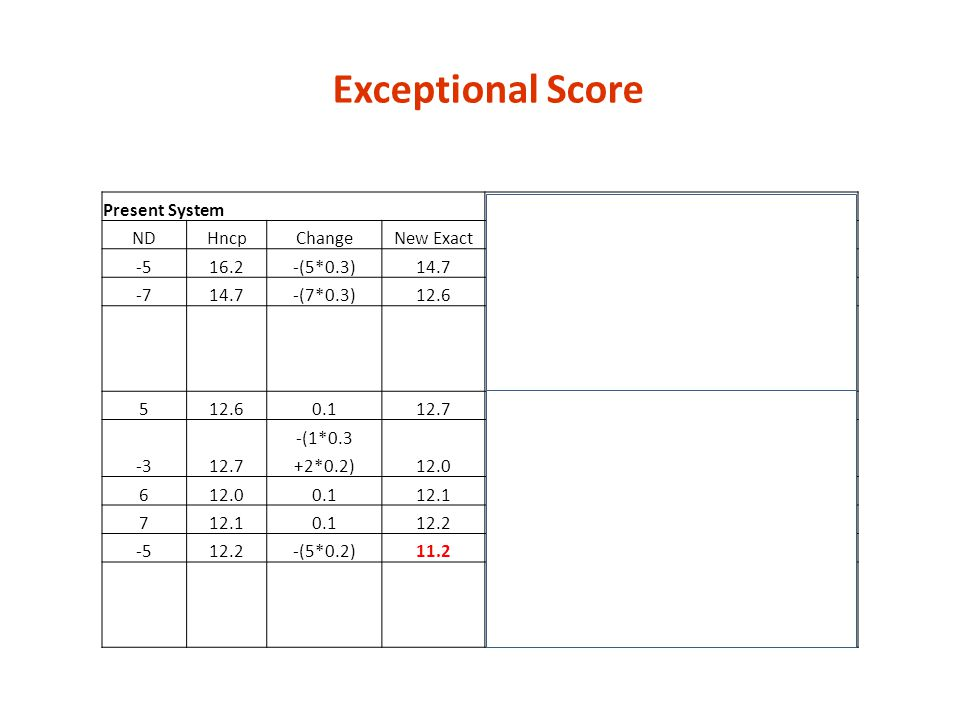 Exceptional Score Present System Exceptional Score Process ND Hncp
