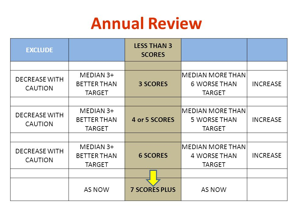 Annual Review EXCLUDE LESS THAN 3 SCORES DECREASE WITH CAUTION