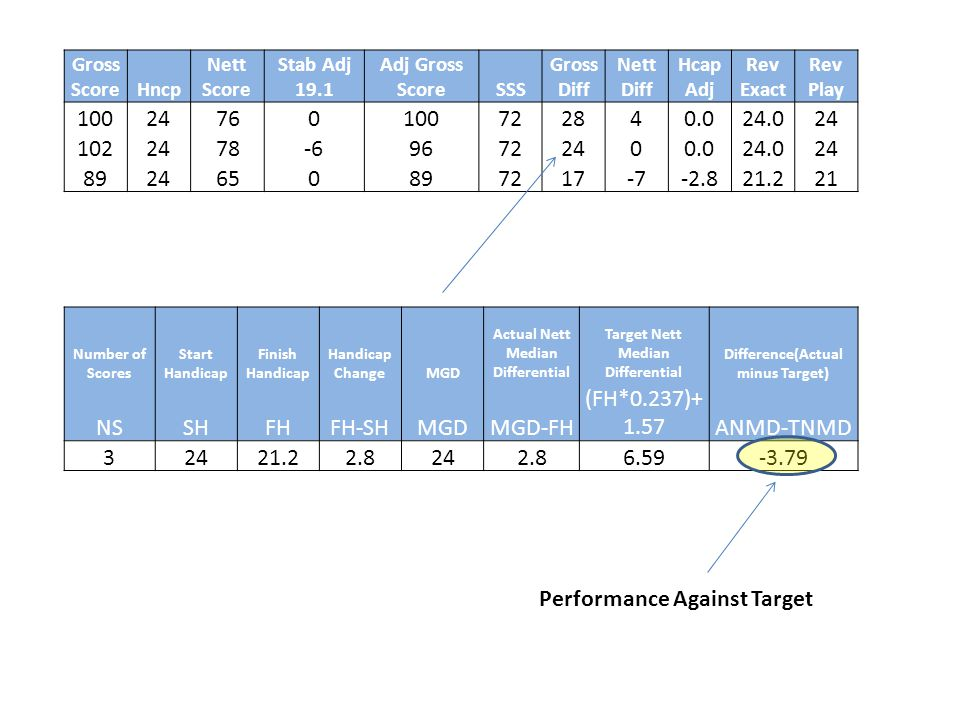 Performance Against Target