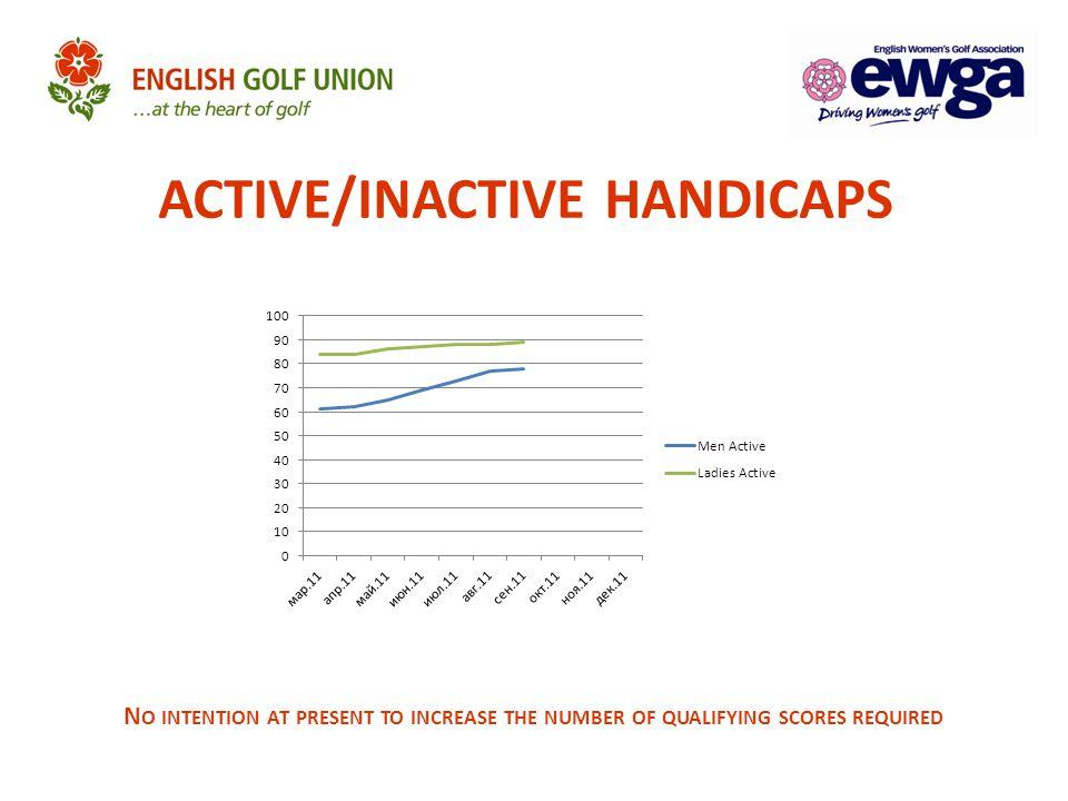 ACTIVE/INACTIVE HANDICAPS