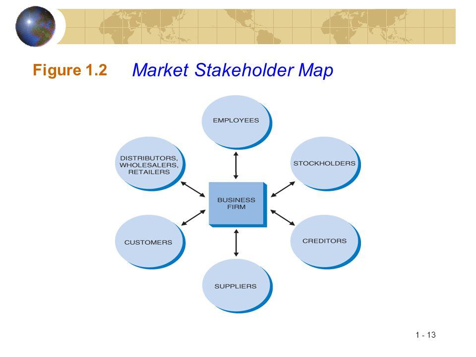 Market Stakeholder Map