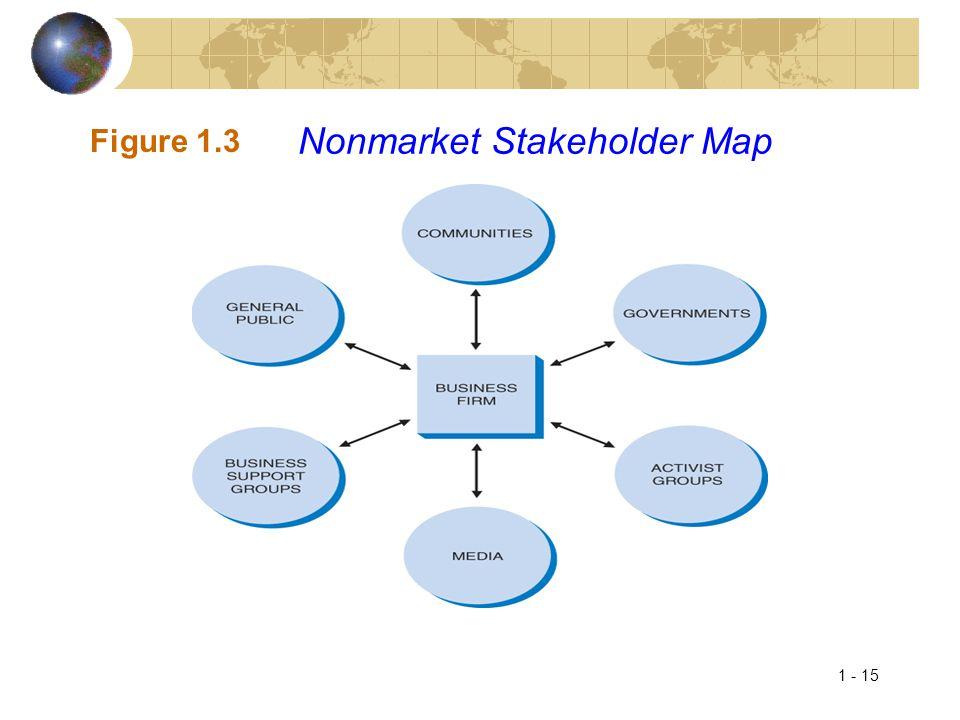 Nonmarket Stakeholder Map