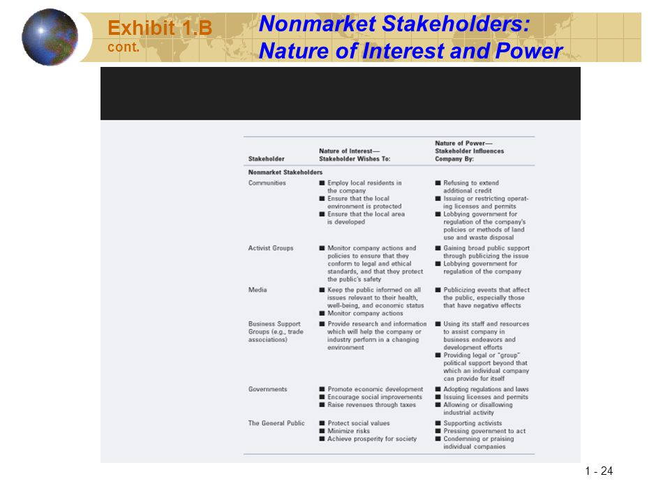 Nonmarket Stakeholders: Nature of Interest and Power
