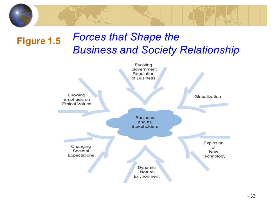 Forces that Shape the Business and Society Relationship