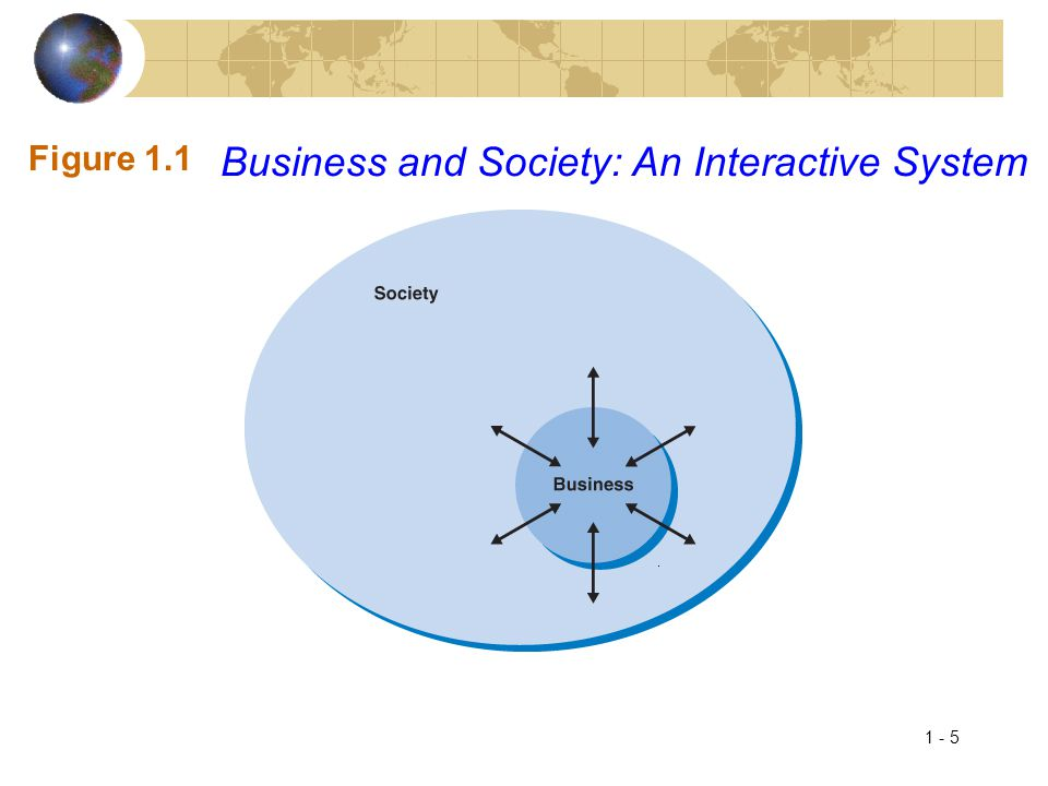 Business and Society: An Interactive System