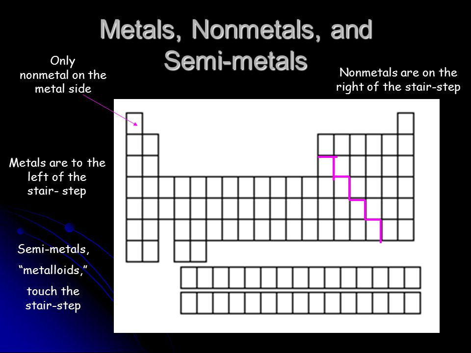 Metals, Nonmetals, and Semi-metals