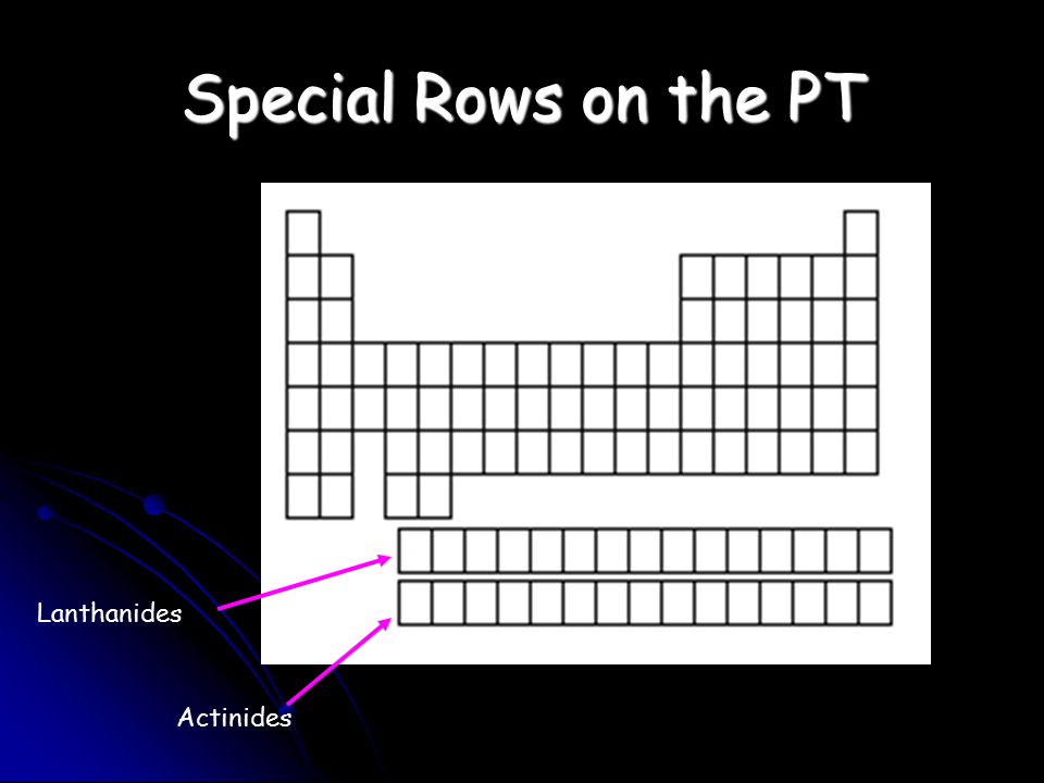 Special Rows on the PT Lanthanides Actinides
