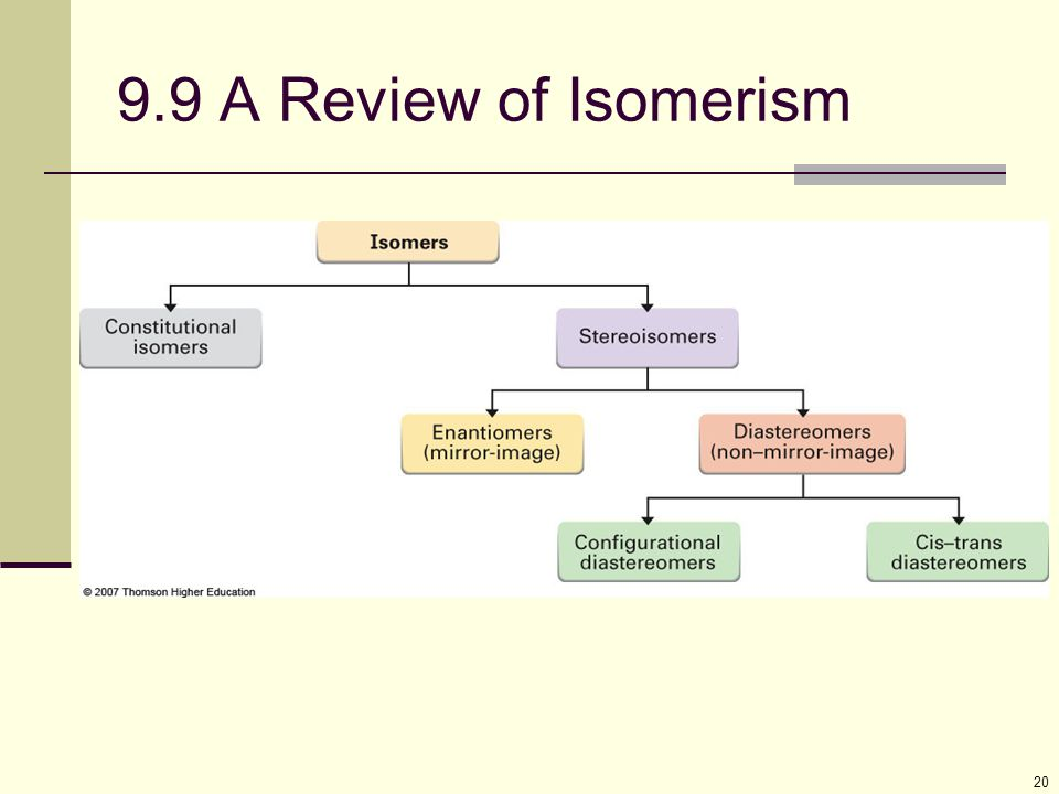 9.9 A Review of Isomerism The flowchart summarizes the types of isomers we have seen