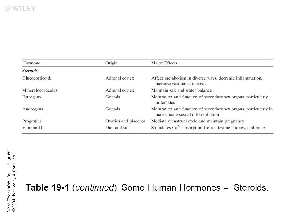 Table 19-1 (continued) Some Human Hormones – Steroids.