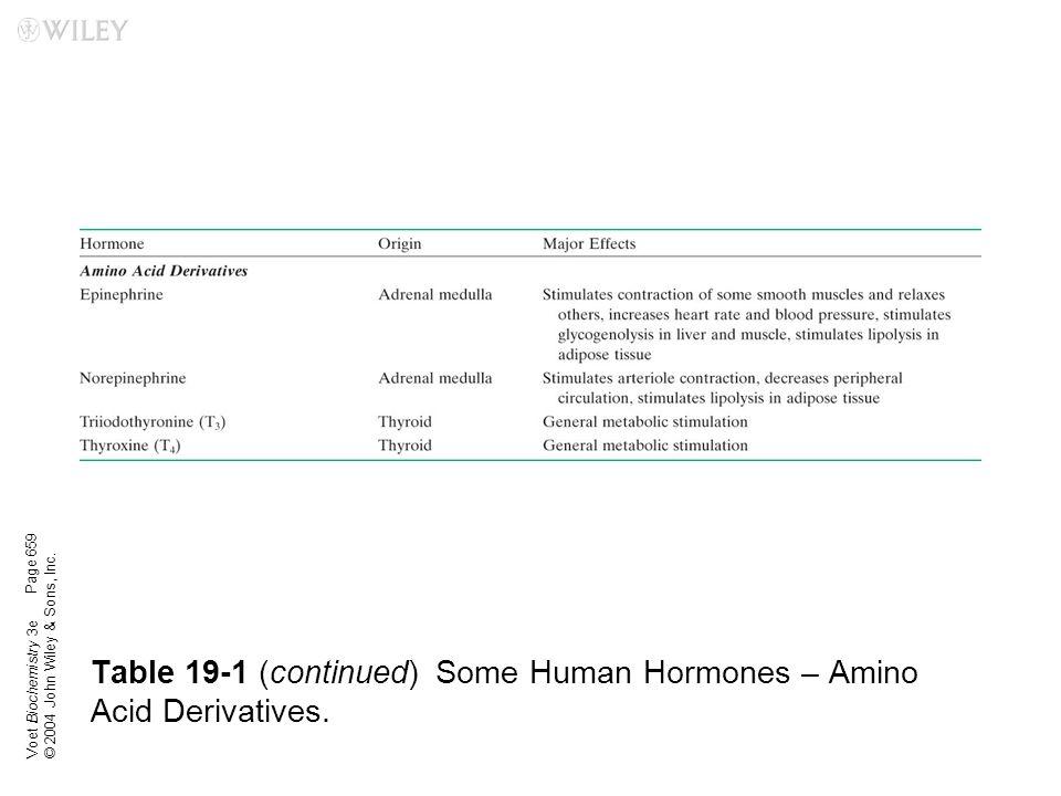 Table 19-1 (continued) Some Human Hormones – Amino Acid Derivatives.