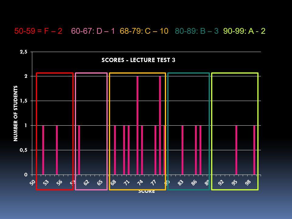 50-59 = F – 2 60-67: D – 1 68-79: C – 10 80-89: B – 3 90-99: A - 2