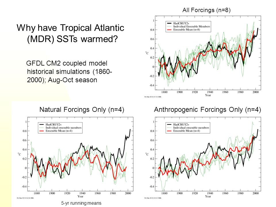 Why have Tropical Atlantic (MDR) SSTs warmed