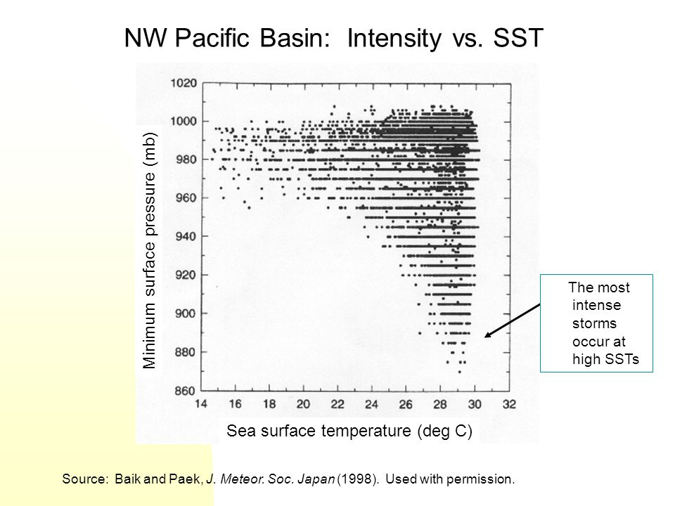 NW Pacific Basin: Intensity vs. SST