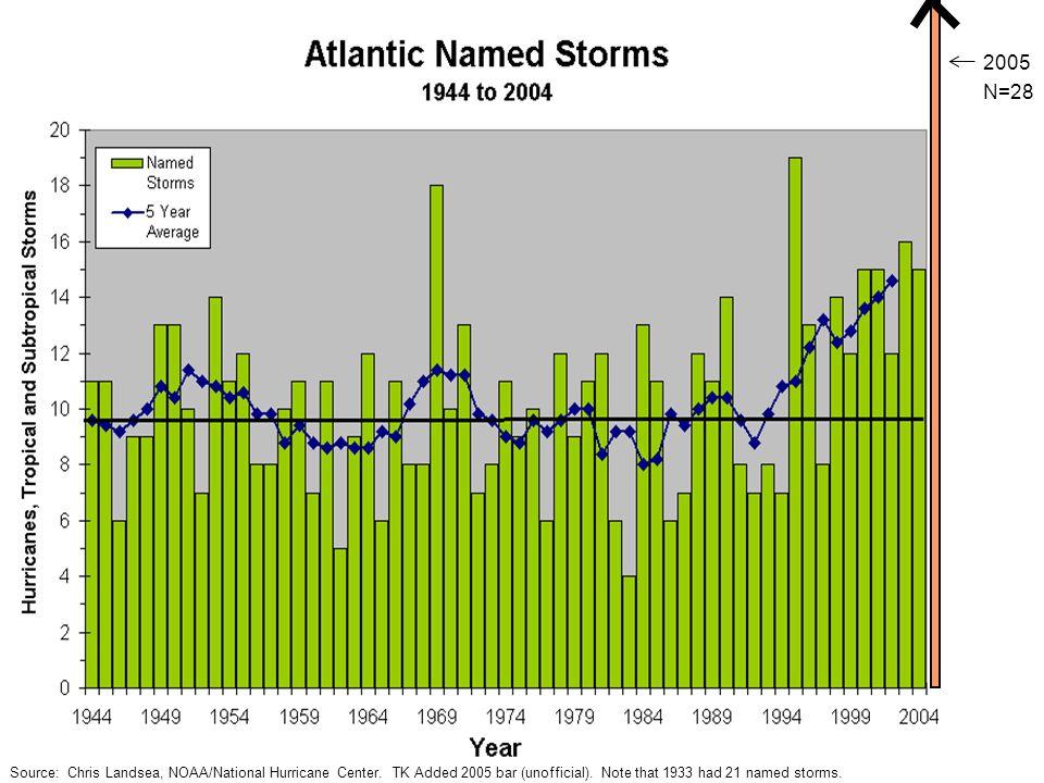 2005 N=28. Source: Chris Landsea, NOAA/National Hurricane Center.