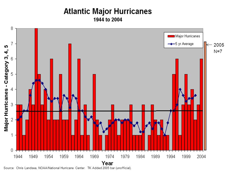 2005 N=7 Source: Chris Landsea, NOAA/National Hurricane Center. TK Added 2005 bar (unofficial).