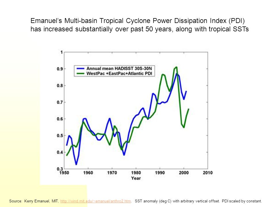 Emanuel's Multi-basin Tropical Cyclone Power Dissipation Index (PDI) has increased substantially over past 50 years, along with tropical SSTs