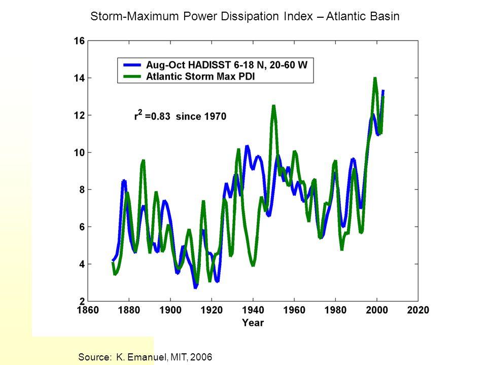 Storm-Maximum Power Dissipation Index – Atlantic Basin