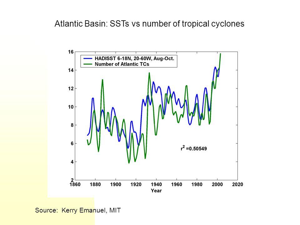 Atlantic Basin: SSTs vs number of tropical cyclones