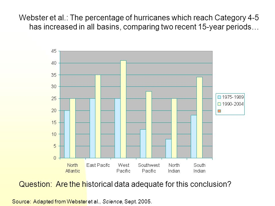Question: Are the historical data adequate for this conclusion