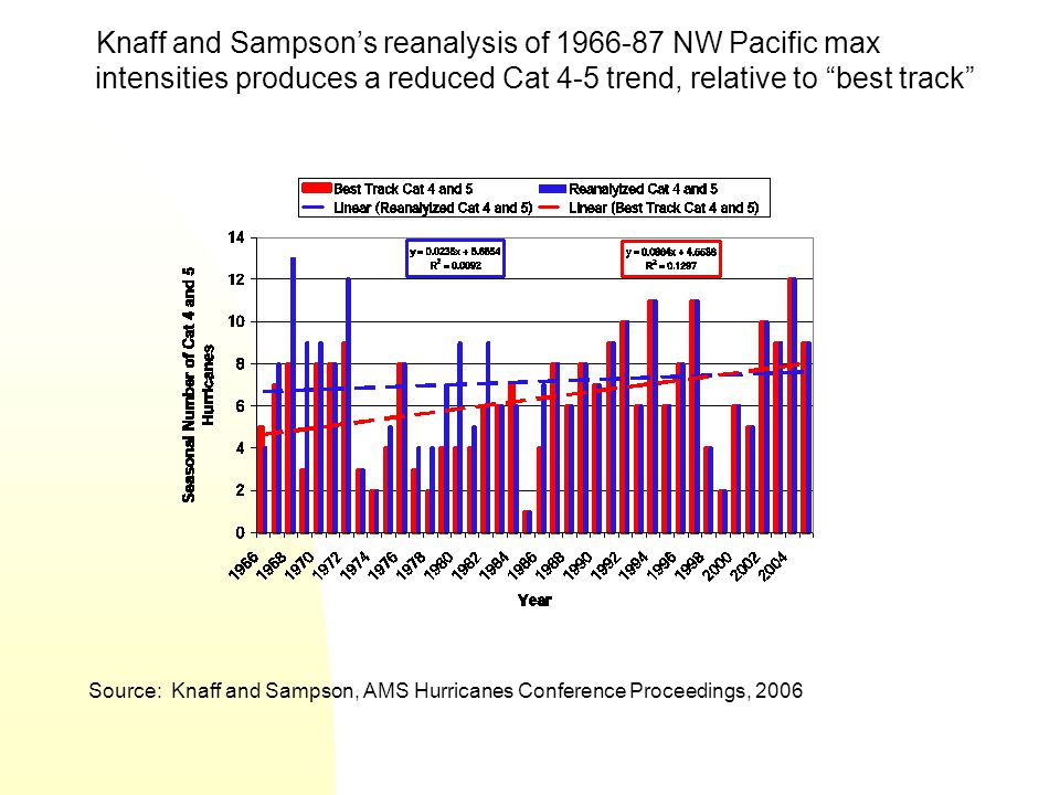 Knaff and Sampson's reanalysis of 1966-87 NW Pacific max intensities produces a reduced Cat 4-5 trend, relative to best track