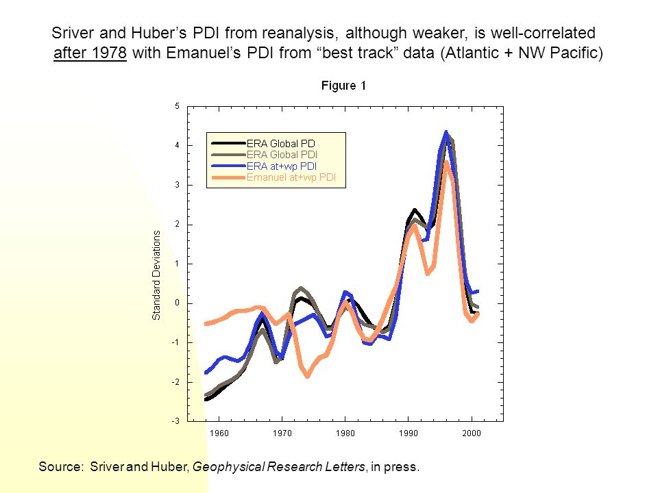 Sriver and Huber's PDI from reanalysis, although weaker, is well-correlated after 1978 with Emanuel's PDI from best track data (Atlantic + NW Pacific)