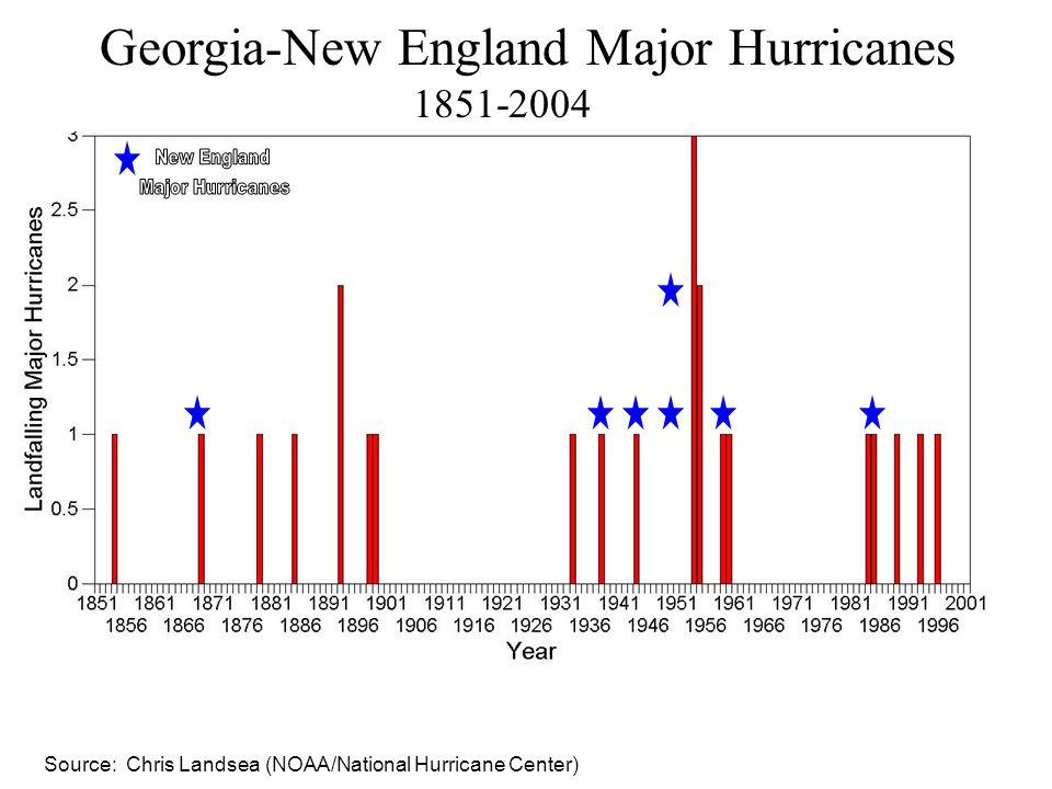 Georgia-New England Major Hurricanes