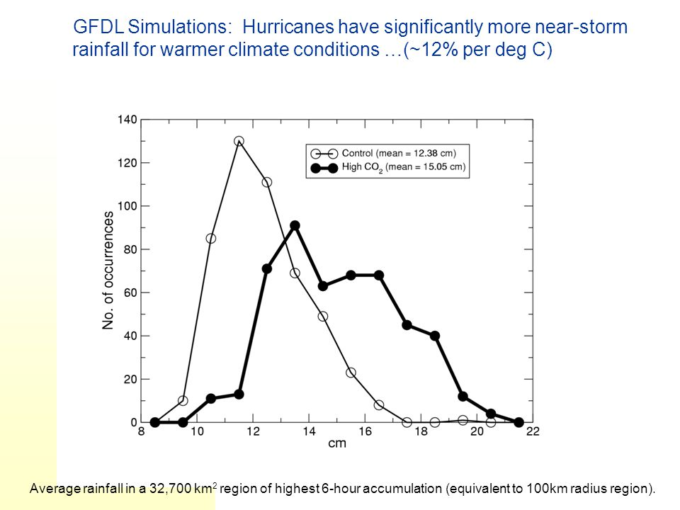 GFDL Simulations: Hurricanes have significantly more near-storm rainfall for warmer climate conditions …(~12% per deg C)