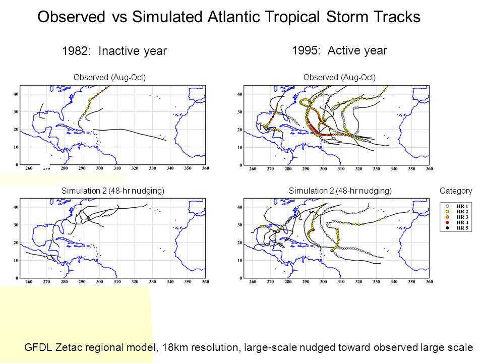 Observed vs Simulated Atlantic Tropical Storm Tracks
