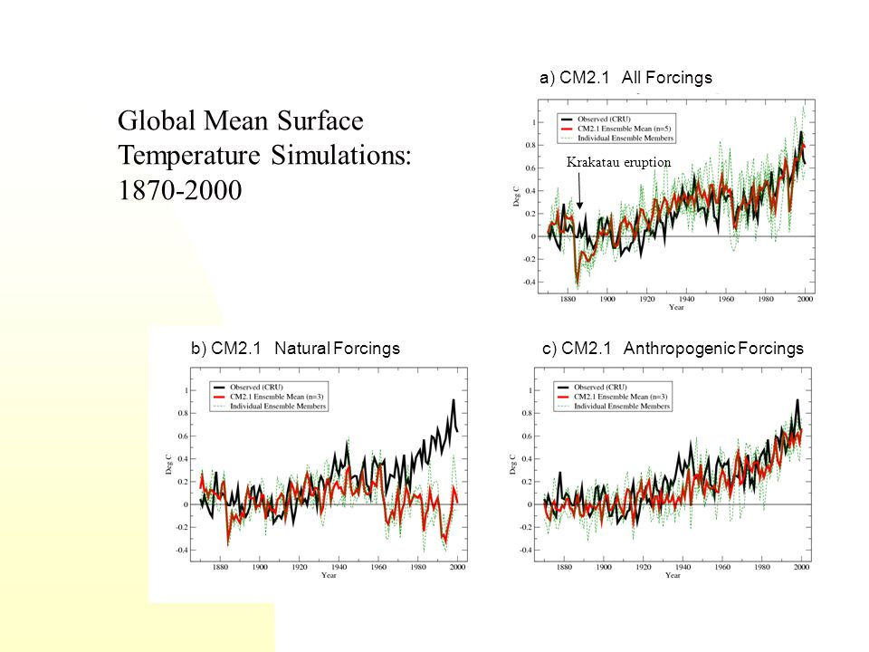 Global Mean Surface Temperature Simulations: 1870-2000