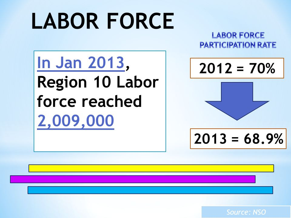 LABOR FORCE In Jan 2013, Region 10 Labor force reached 2,009,000