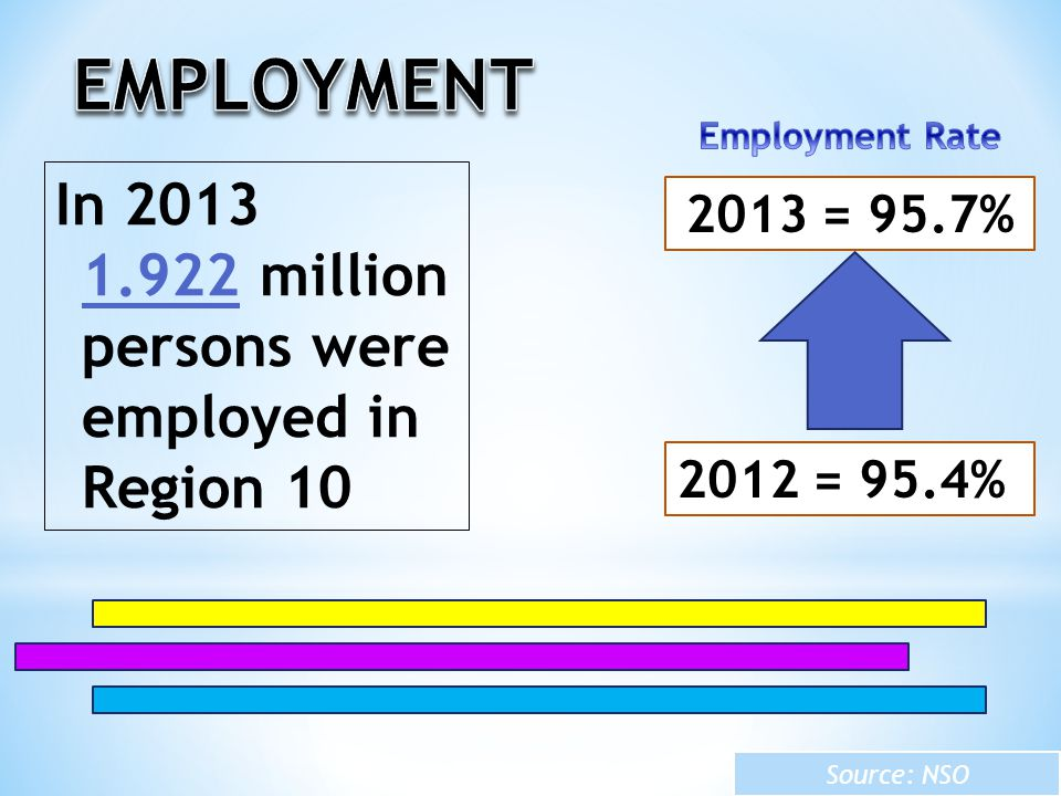 EMPLOYMENT In 2013 1.922 million persons were employed in Region 10