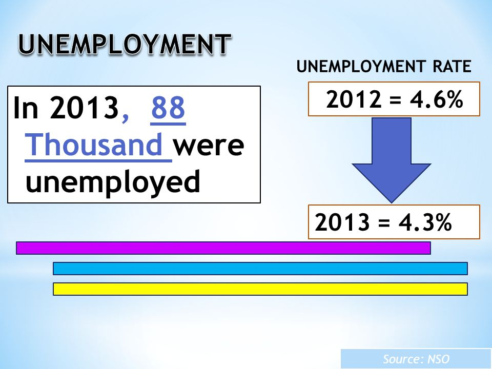 In 2013, 88 Thousand were unemployed