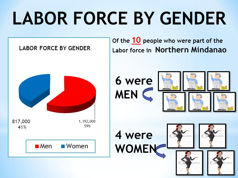 LABOR FORCE BY GENDER 6 were MEN 4 were WOMEN