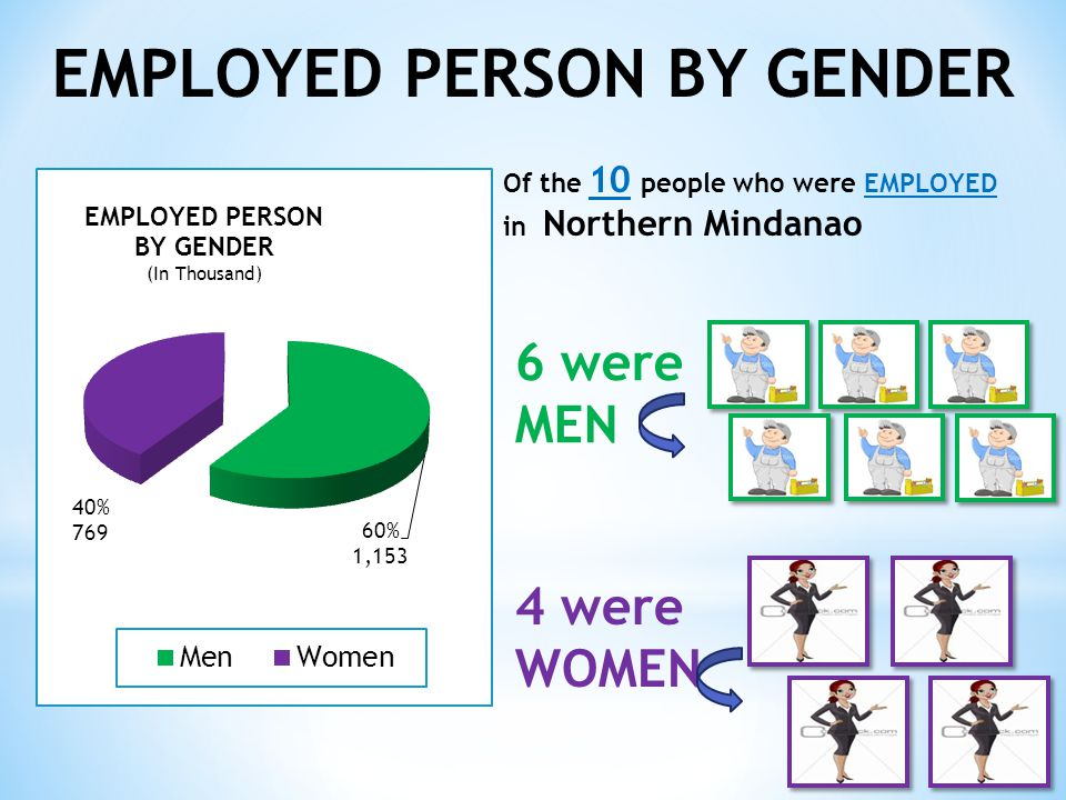 EMPLOYED PERSON BY GENDER