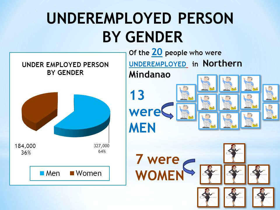 UNDEREMPLOYED PERSON BY GENDER