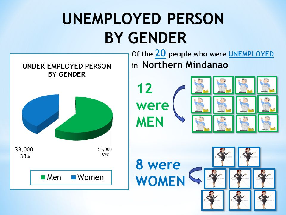 UNEMPLOYED PERSON BY GENDER