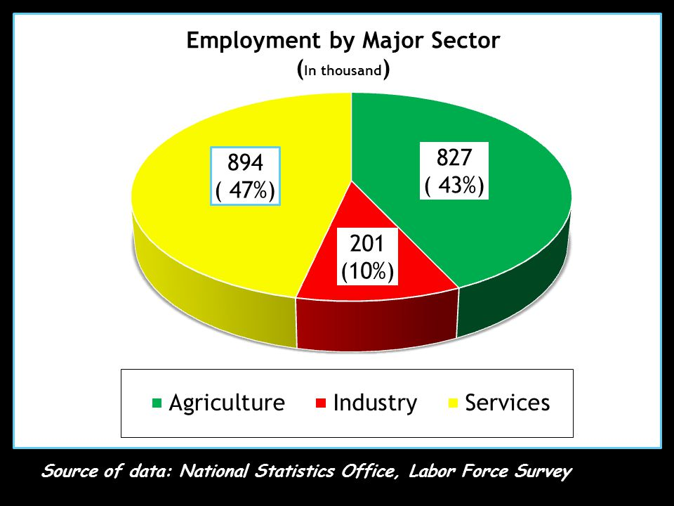 Source of data: National Statistics Office, Labor Force Survey