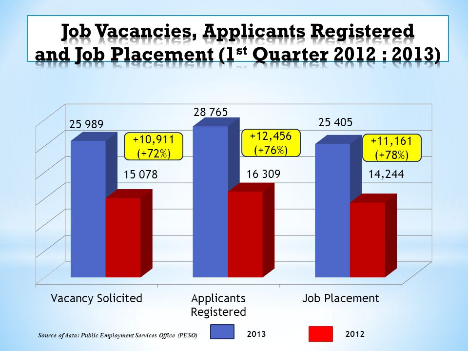 Job Vacancies, Applicants Registered and Job Placement (1st Quarter 2012 : 2013)